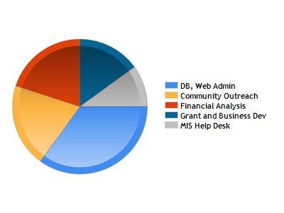 UnixLinux System Administrator Resume Brooklyn, N Y